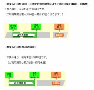 三井住友VISAカードの支払いサイクル