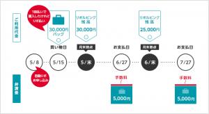 Yahoo!Japanカードの自動リボとは?