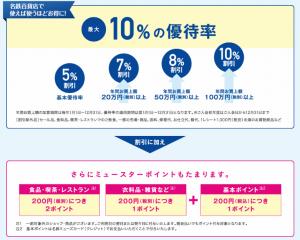 名鉄ミューズカードはポイント優待と最大10%割引のクレジットカード