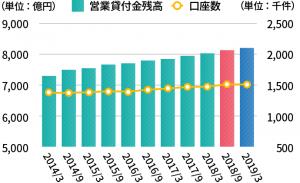 アコムの新規貸付率(成約率)